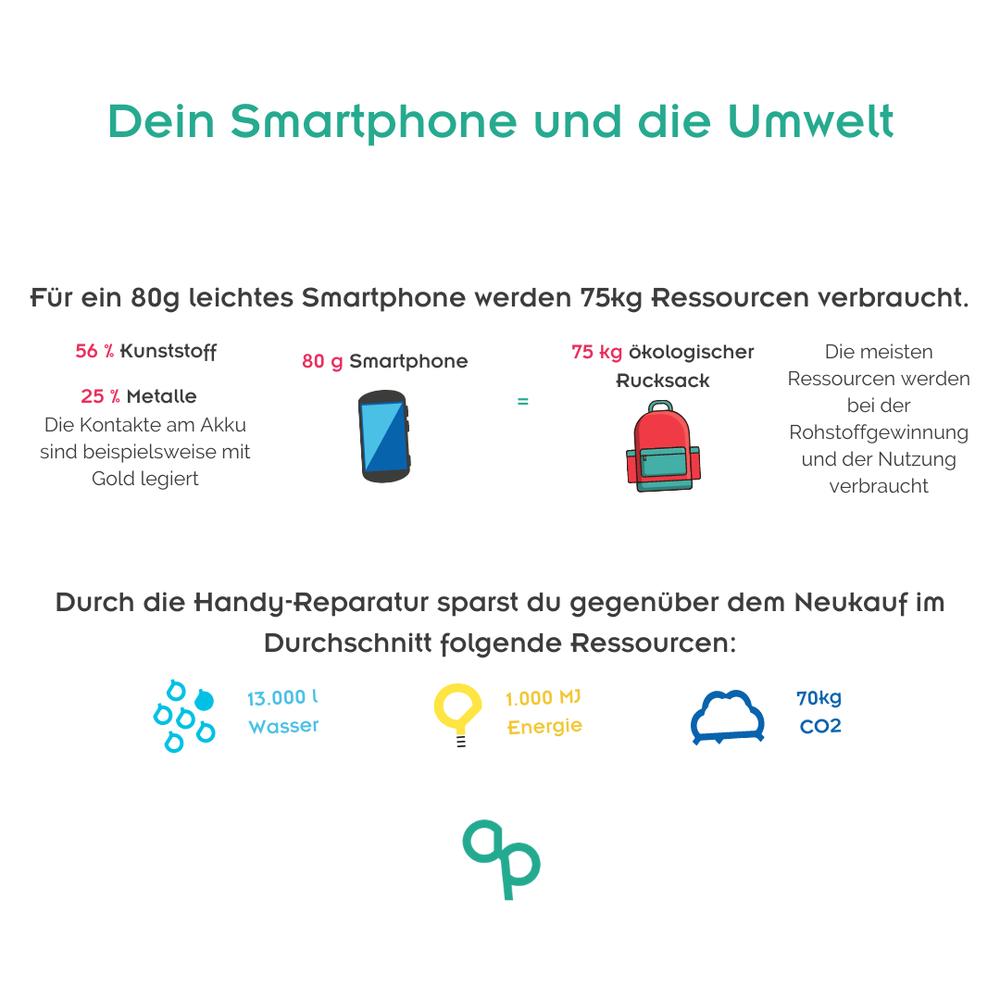 Invisible Waste im Smartphone