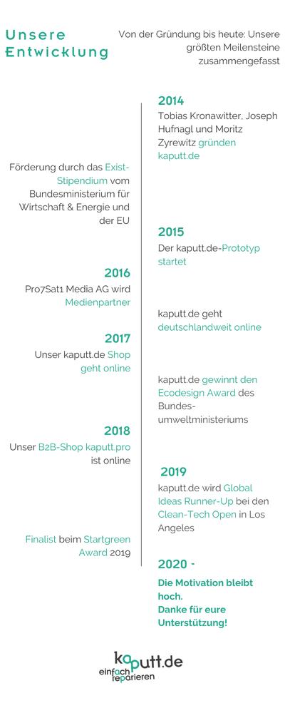 kaputt.de timeline (3).png